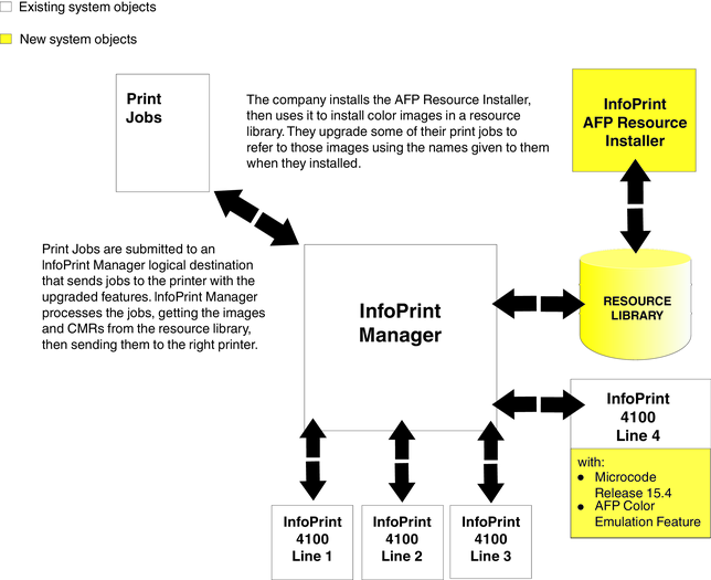 The image shows a flowchart that shows the new system as described in the text.