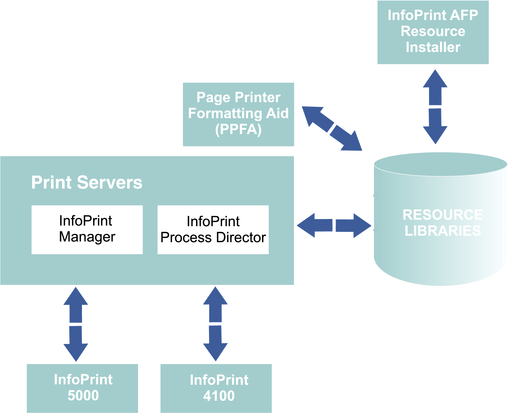 The image shows the InfoPrint products that can be included in a color printing solution. The products are InfoPrint AFP Resource Installer, Page Printer Formatting Aid, InfoPrint Manager, InfoPrint ProcessDirector, InfoPrint 4100, and InfoPrint 5000.