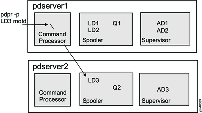 Line art showing a Command Processor part communicating with a Spooler in a different pdserver (pdserver 2).
