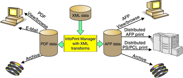 This figure shows the scenarios for using XML data that is transformed to AFP: AFP view/browse, distributed AFP print, distributed PS/PCL print, archive; and data that is transformed to PDF: PDF view/browse, E-mail, archive.