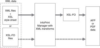 XML Extender takes XML data, either XML files plus an XSL stylesheet or XSL-FO files, and transforms the data to AFP or PDF.
